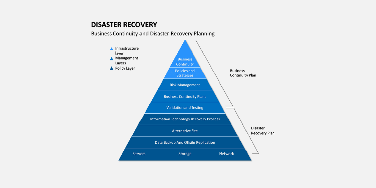BUSINESS CONTINUITY PLAN - NOW YOU NEED ONE